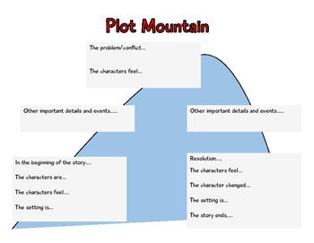 Plot Mountain
