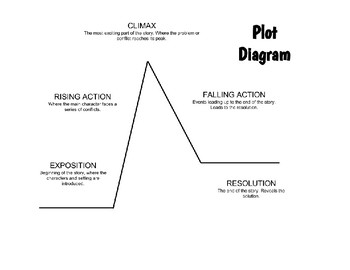 Plot Mountain/ Diagram