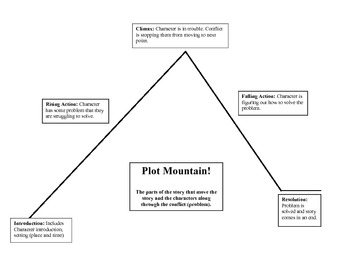 Plot Mountain - Instruction