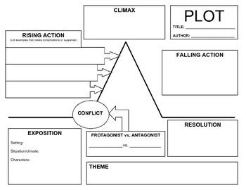 Plot Mountain Plot Graphic Organizer