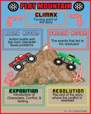 Plot Mountain Poster
