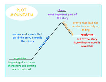 Plot Mountain Poster