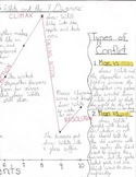 Plot Profile for an Independent Novel Study