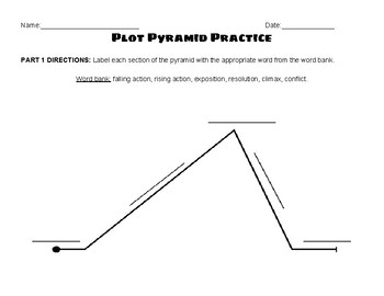 Plot Pyramid Review