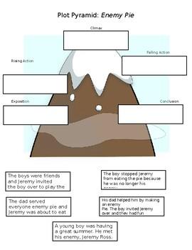 Plot Pyramid for Enemy Pie - Fully Editable