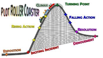 Plot Roller Coaster Poster