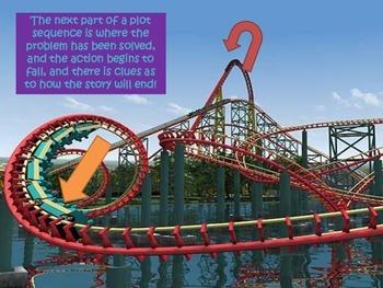 Plot Series: Mini-Posters to Visually Explain Plot Using Rollercoasters!