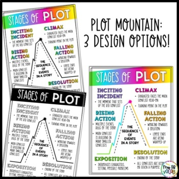 Plot Stages Anchor Chart