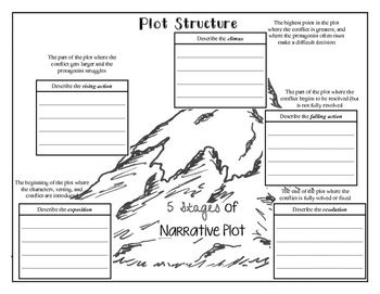 Plot Structure (5 Stages of Plot) Foldable