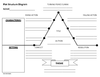 Plot Structure Diagram by McCormick Studio | Teachers Pay Teachers