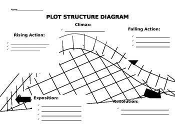 Plot Structure Diagram