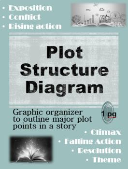 Plot Structure Diagram