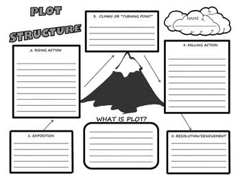 Plot Structure Plot Diagram