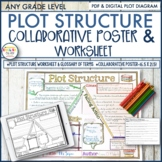 Plot Structure, Plot Diagram, Collaborative Poster, Collab