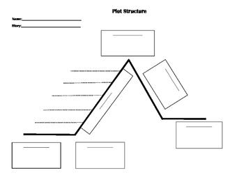 Plot Structure Worksheet - Blank