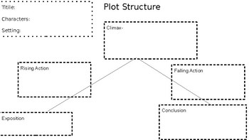 Plot Structure and Summary Graphic Organizer
