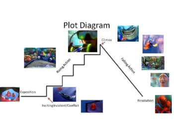 plot structure using finding nemo by mrs mendez | tpt plot diagram of frozen