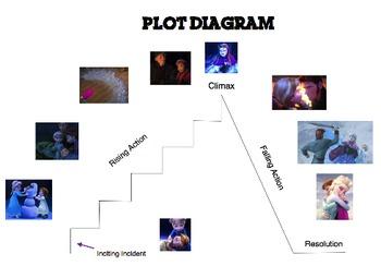 plot structure using frozen by mrs mendez teachers pay teachersPlot Diagram Of Frozen #3