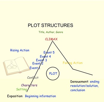 Plot Structures Smart Board