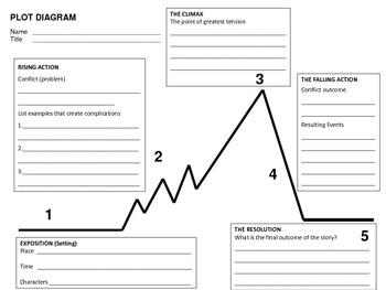 Plot and Character  Analysis