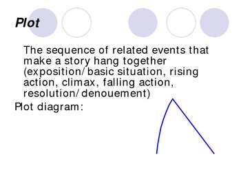 Plot and Setting Power Point Presentation