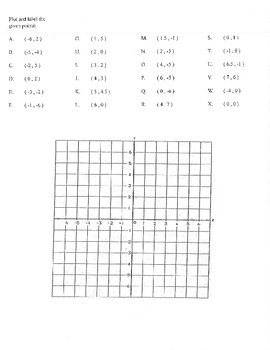 Plot and label given points graph coordinates ordered pair