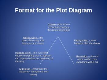 Plot diagram - Full Circle