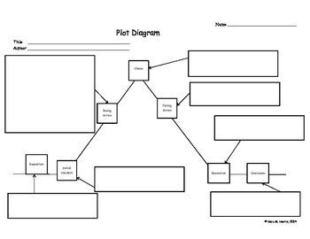 Plot diagram / Story Map worksheet blank