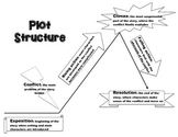 Plot diagram notes and practice activity