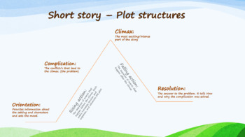 Plot structure poster