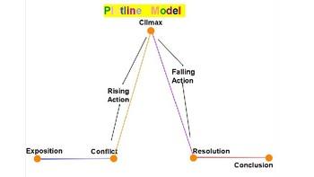 Plotline Lesson Presentation