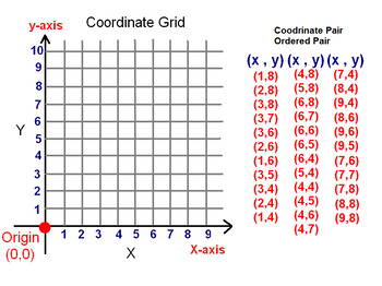 Plotting Coordinates