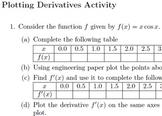 Plotting Derivatives: A practice activity
