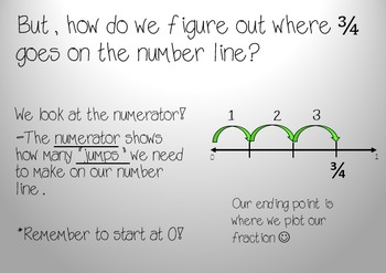 Plotting Fractions on a Number Line- PowerPoint and Worksheet