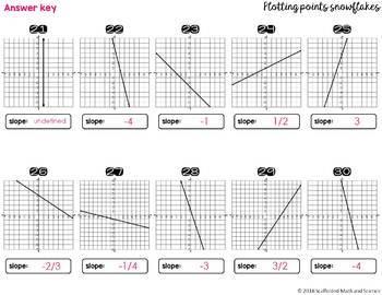 Plotting Coordinate Points Snowflake Math Pennant Activity