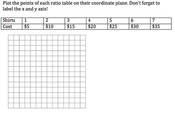 Plotting Points on Coordinate Graphs from Ratio Tables