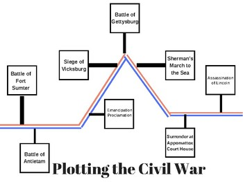 Plotting the Civil War