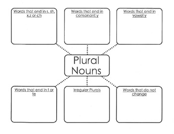 Plural Noun Graphic Organizer for the Rules