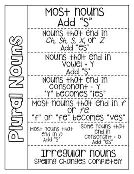 Plural Noun Rules