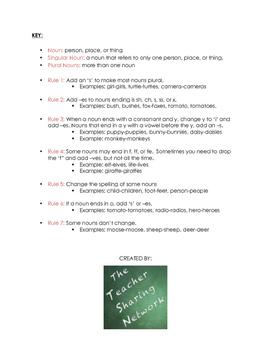 Plural Noun Rules Note Sheet