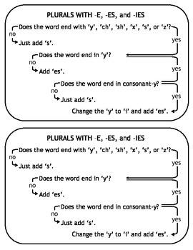 Plural Nouns Flow Chart