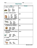 Plural Nouns Rules Chart