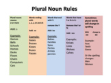 Plural Nouns Rules - Reference sheet