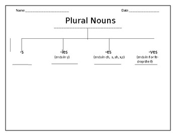 Plural Nouns Tree Map