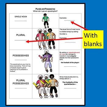 Plural / Possessive / Plural Possessive Nouns Printable Handout