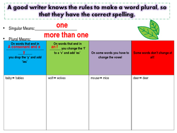 Plural Rules Anchor chart (Student and Teacher Chart Included)