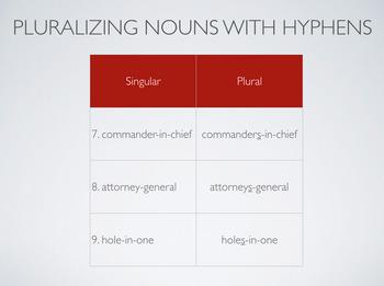 Pluralizing Irregular Nouns