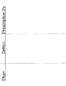 Plus Delta Chart w/ Prescription for Change