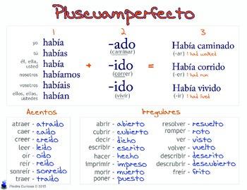 Pluperfect/Pluscuamperfecto