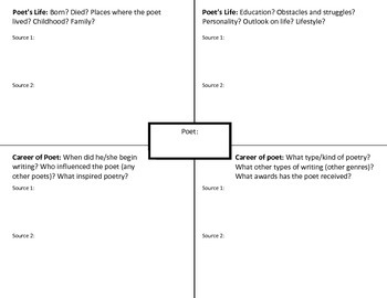 Poet Research Project Graphic Organizer